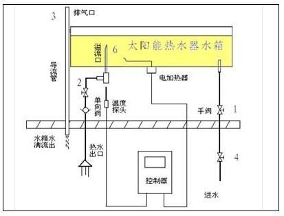 太阳能热水器的安装设计及安装(组图)