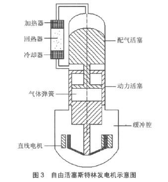 控制技术是调节斯特林发动机工作的核心技术