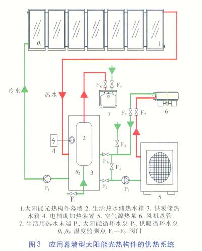 幕墙型太阳能光热构件在供热系统的应用