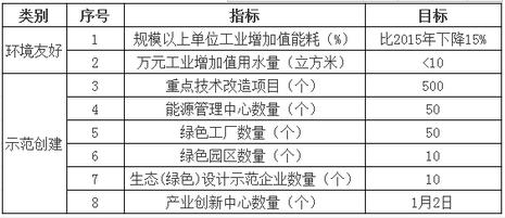 """表1""""十三五""""时期绿色制造主要指标"""