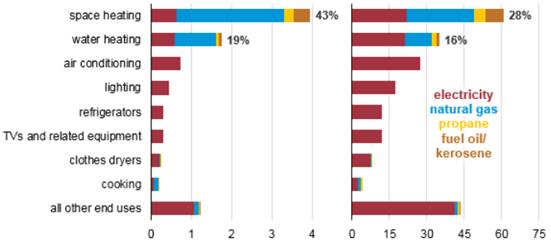 空间供暖和水供暖约占美国家庭能源消费支出的2/3