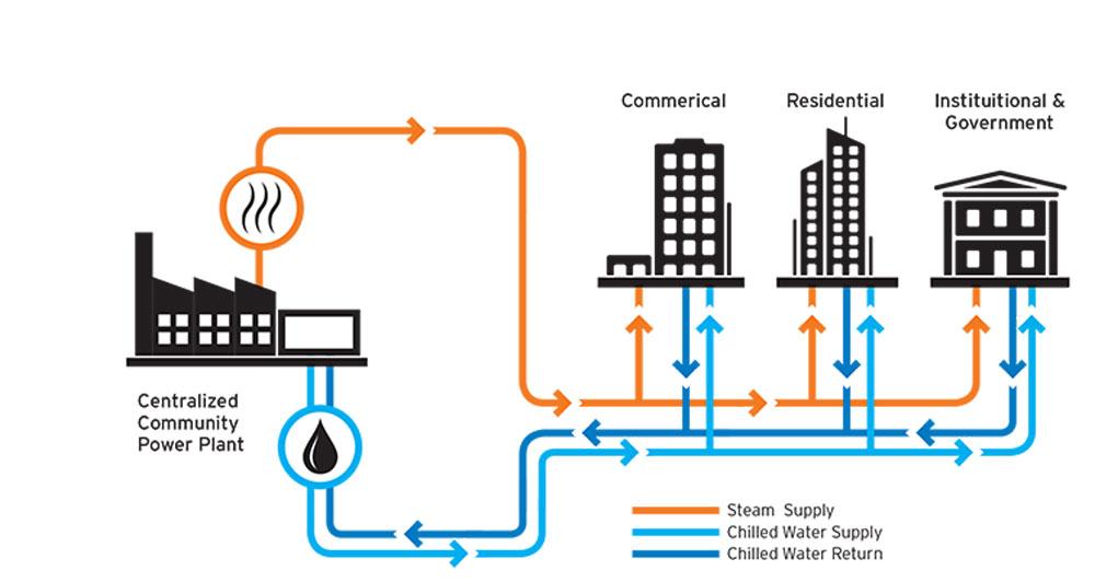 城市区域能源规划中可再生能源的合理应用研究